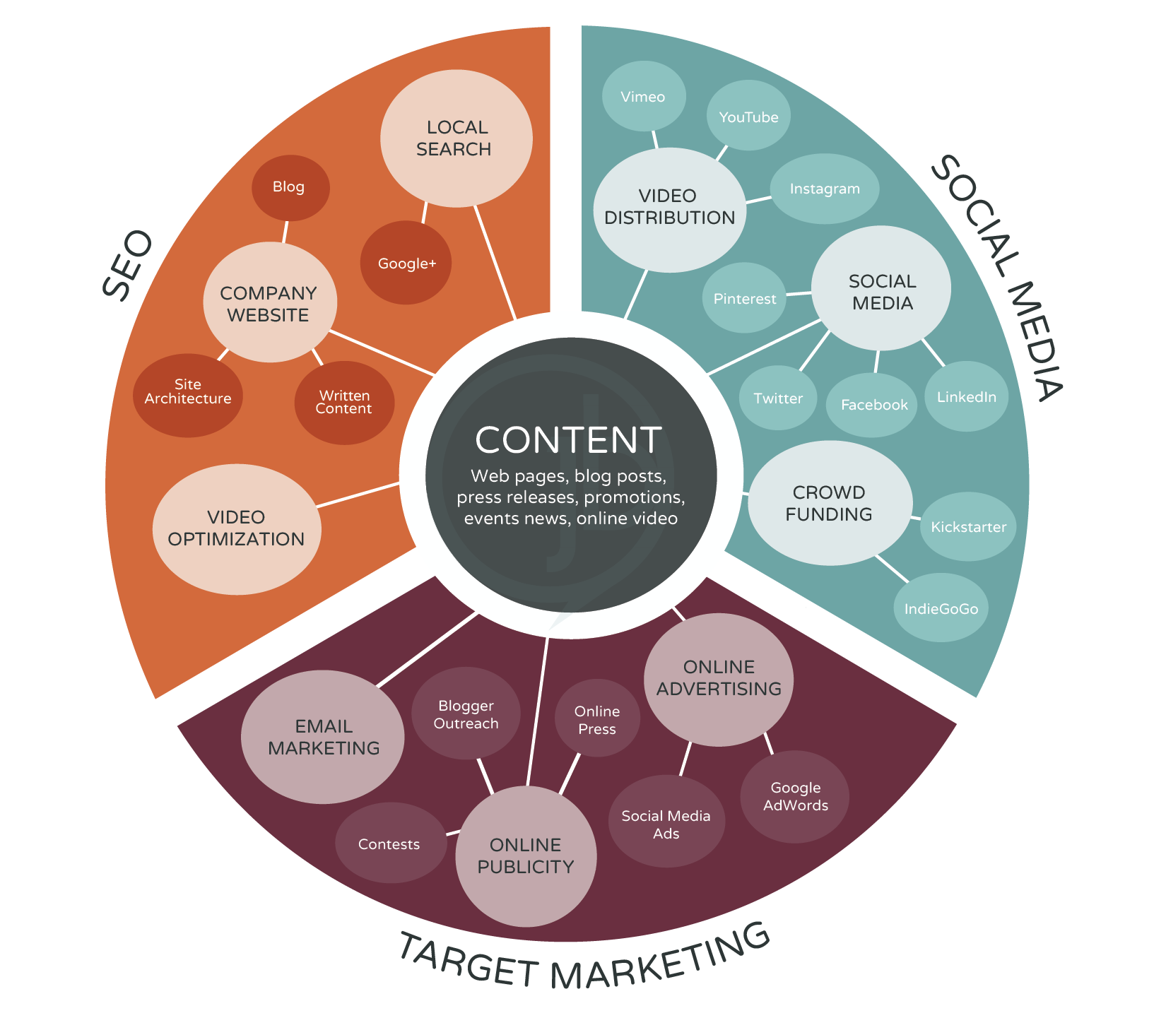Marketing Ecosystems and Why Businesses Need Them