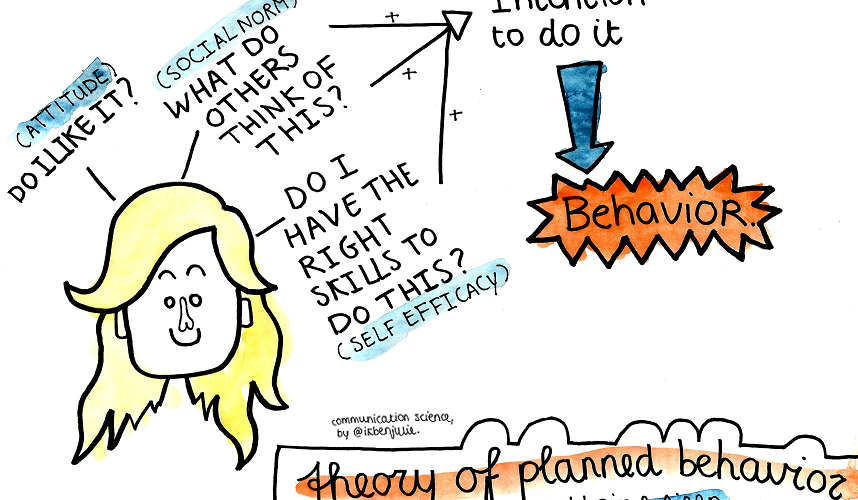 The Theory of Planned Behavior in Marketing